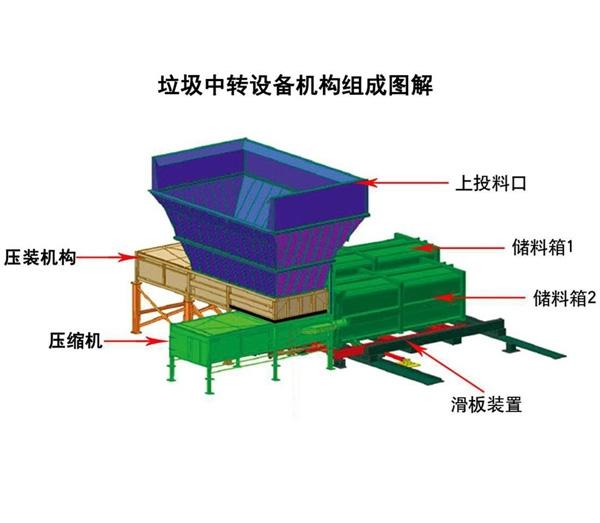 大型上投料垃圾压缩设备厂